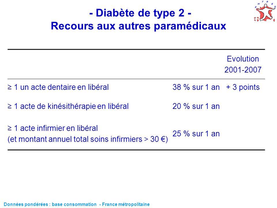 57 - Diabète de type 2 - Recours aux autres paramédicaux Evolution 2001-2007 1 un acte dentaire en libéral38 % sur 1 an+ 3 points 1 acte de kinésithér