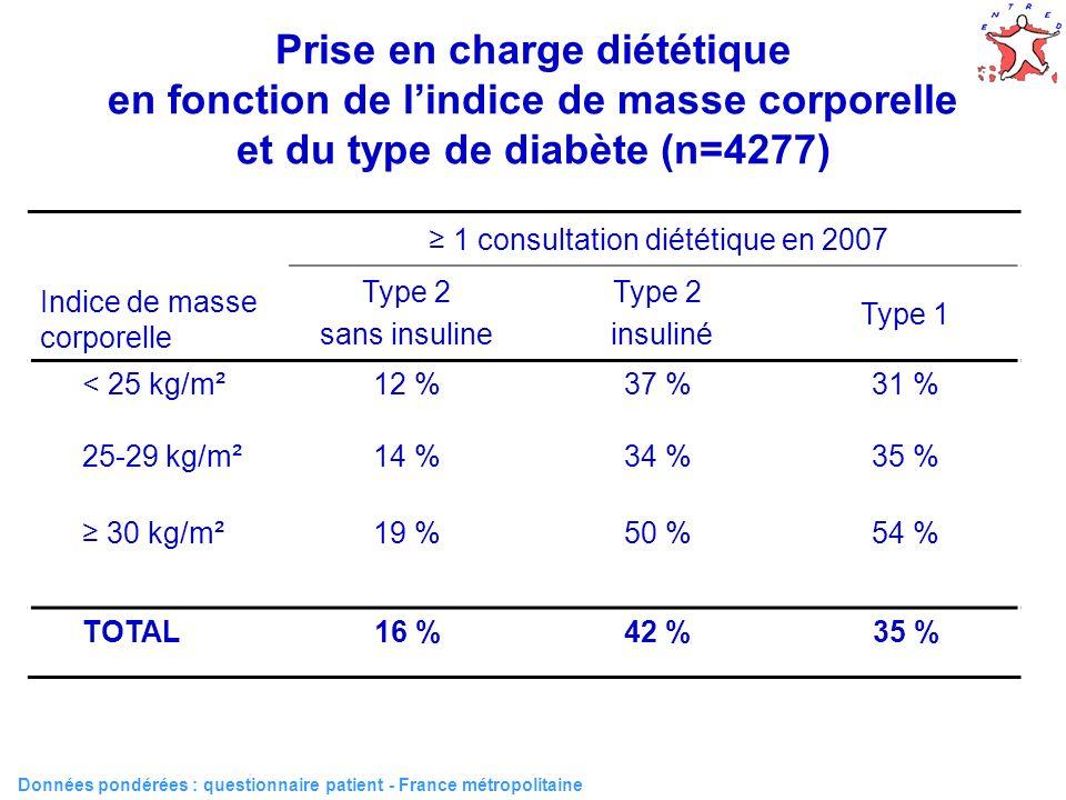 58 Prise en charge diététique en fonction de lindice de masse corporelle et du type de diabète (n=4277) Données pondérées : questionnaire patient - Fr