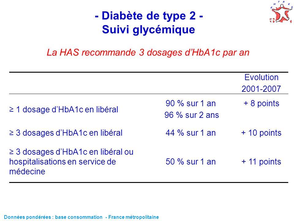 59 - Diabète de type 2 - Suivi glycémique Evolution 2001-2007 1 dosage dHbA1c en libéral 90 % sur 1 an 96 % sur 2 ans + 8 points 3 dosages dHbA1c en l