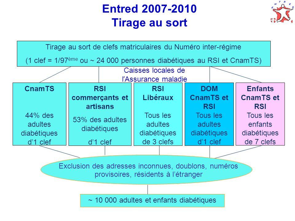 6 Entred 2007-2010 Tirage au sort CnamTS 44% des adultes diabétiques d1 clef Tirage au sort de clefs matriculaires du Numéro inter-régime (1 clef = 1/