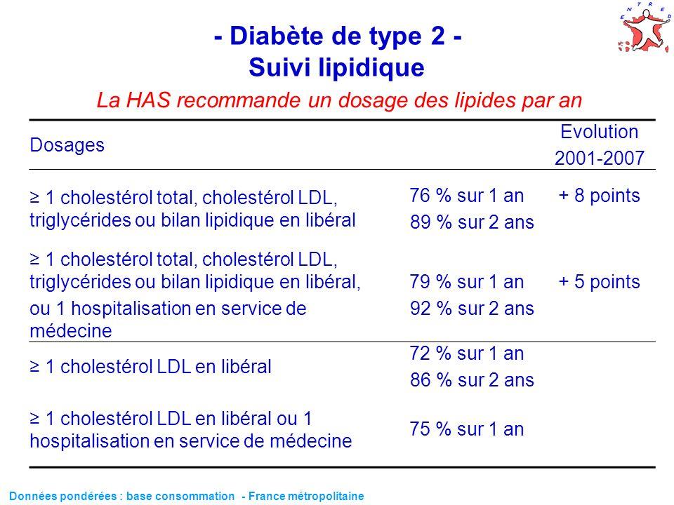 60 - Diabète de type 2 - Suivi lipidique Dosages Evolution 2001-2007 1 cholestérol total, cholestérol LDL, triglycérides ou bilan lipidique en libéral