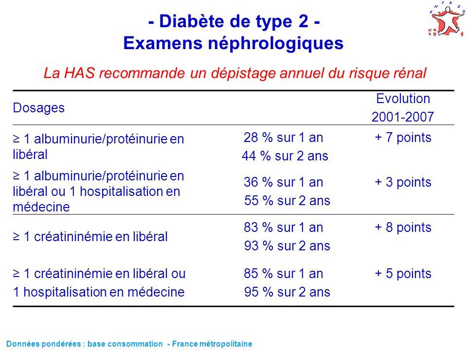 61 - Diabète de type 2 - Examens néphrologiques Dosages Evolution 2001-2007 1 albuminurie/protéinurie en libéral 28 % sur 1 an 44 % sur 2 ans + 7 poin