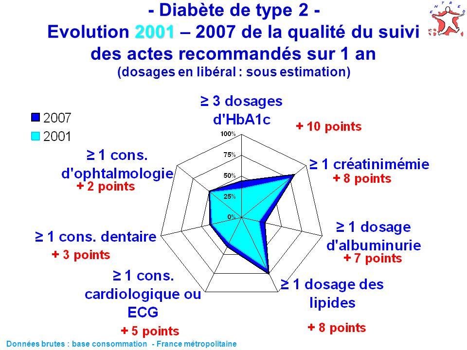 62 2001 - Diabète de type 2 - Evolution 2001 – 2007 de la qualité du suivi des actes recommandés sur 1 an (dosages en libéral : sous estimation) Donné