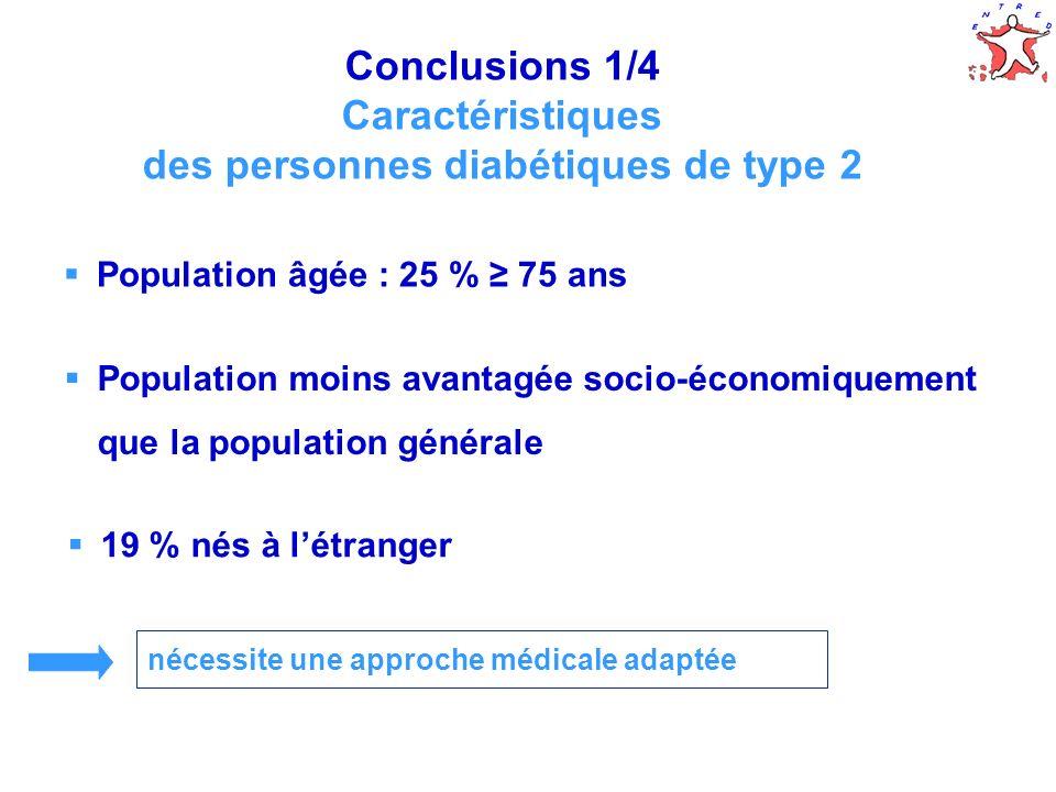 64 Conclusions 1/4 Caractéristiques des personnes diabétiques de type 2 Population âgée : 25 % 75 ans nécessite une approche médicale adaptée Populati