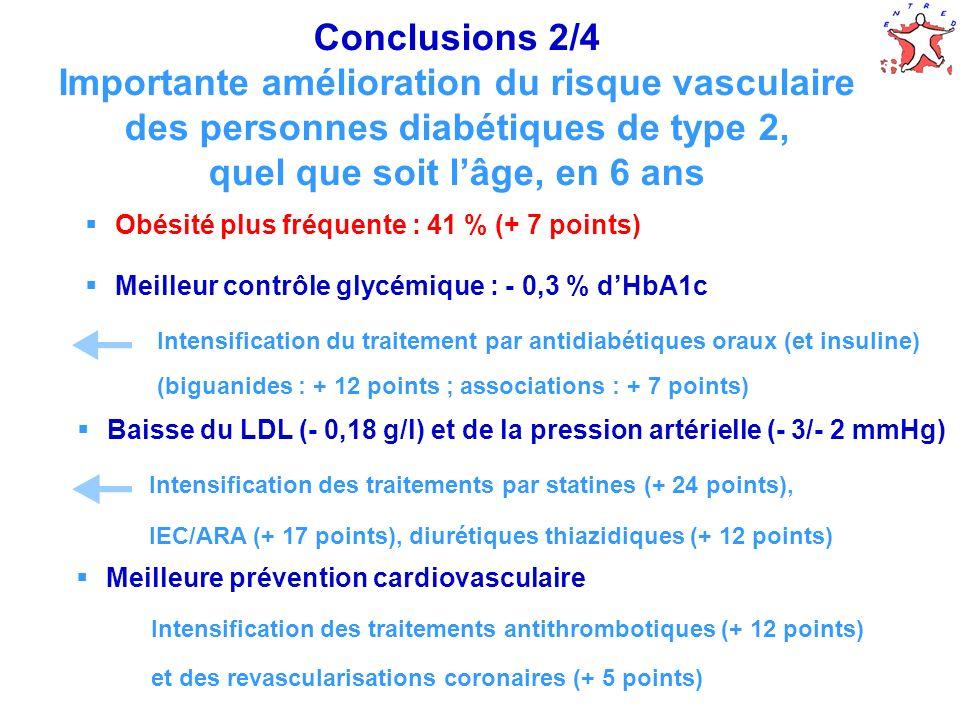 65 Conclusions 2/4 Importante amélioration du risque vasculaire des personnes diabétiques de type 2, quel que soit lâge, en 6 ans Meilleure prévention