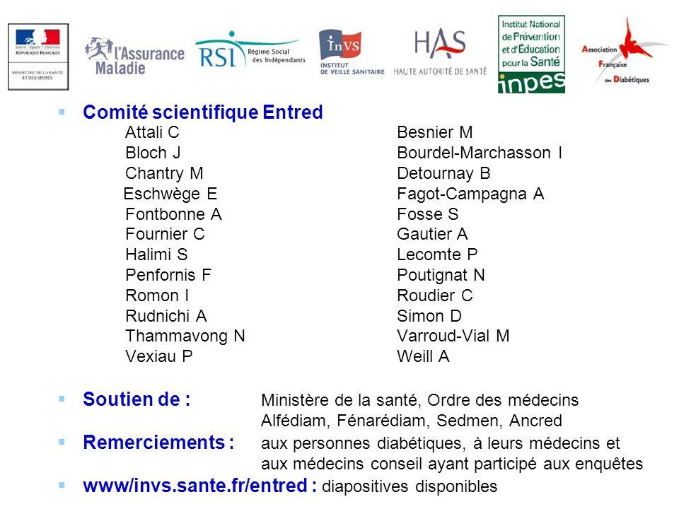 68 Comité scientifique Entred Attali CBesnier M Bloch JBourdel-Marchasson I Chantry MDetournay B Eschwège EFagot-Campagna A Fontbonne AFosse S Fournie