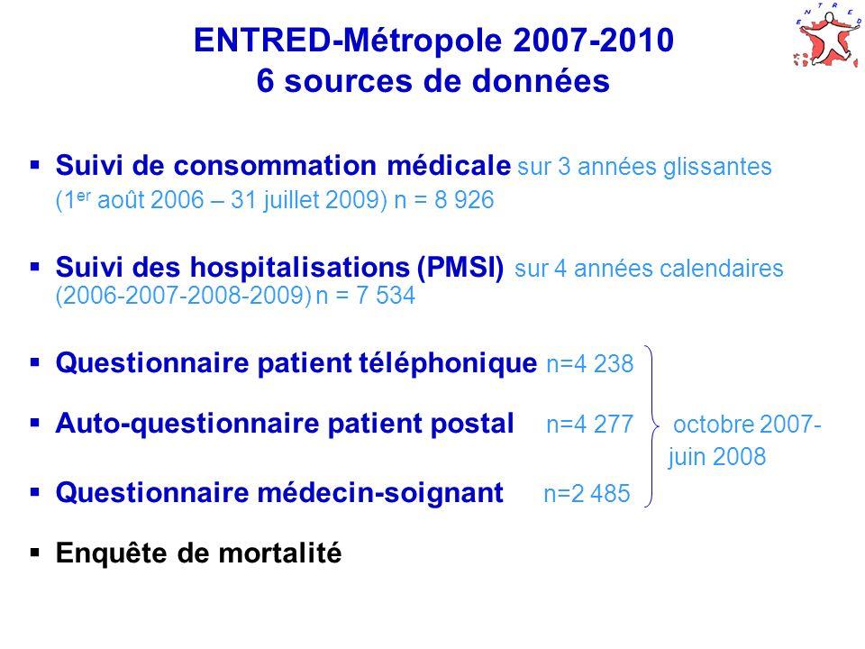 8 ENTRED-Métropole 2007-2010 6 sources de données Suivi de consommation médicale sur 3 années glissantes (1 er août 2006 – 31 juillet 2009) n = 8 926