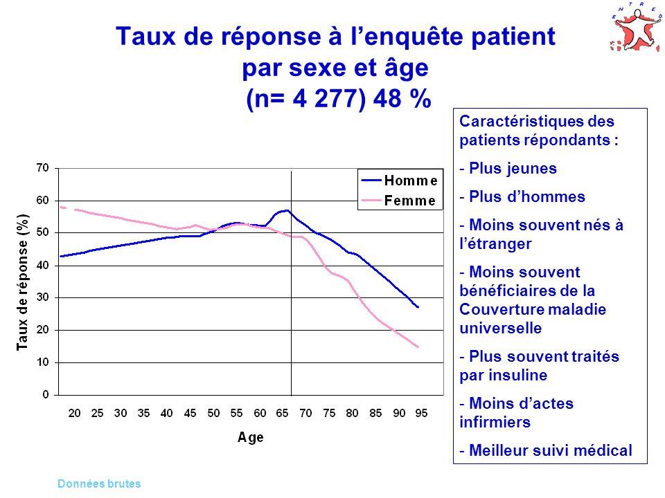 9 9 Taux de réponse à lenquête patient par sexe et âge (n= 4 277) 48 % Données brutes Caractéristiques des patients répondants : - Plus jeunes - Plus