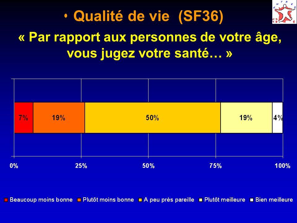 Qualité de vie (SF36) « Par rapport aux personnes de votre âge, vous jugez votre santé… »