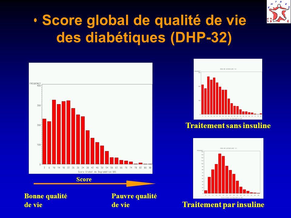 Score global de qualité de vie des diabétiques (DHP-32) Traitement sans insuline Traitement par insuline Bonne qualitéPauvre qualitéde vie Score