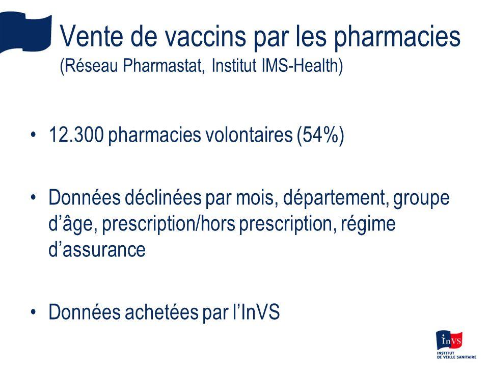 Vente de vaccins par les pharmacies (Réseau Pharmastat, Institut IMS-Health) 12.300 pharmacies volontaires (54%) Données déclinées par mois, départeme