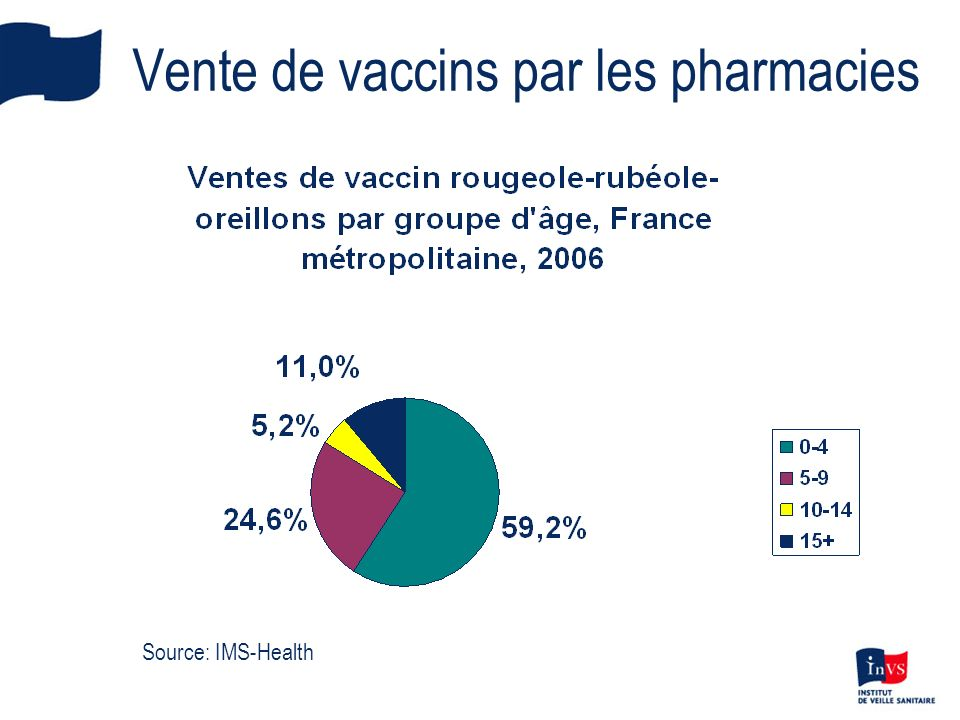 Vente de vaccins par les pharmacies Source: IMS-Health