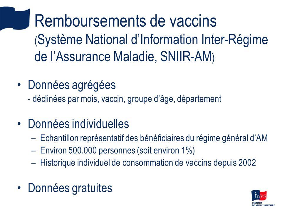 Remboursements de vaccins ( Système National dInformation Inter-Régime de lAssurance Maladie, SNIIR-AM ) Données agrégées - déclinées par mois, vaccin