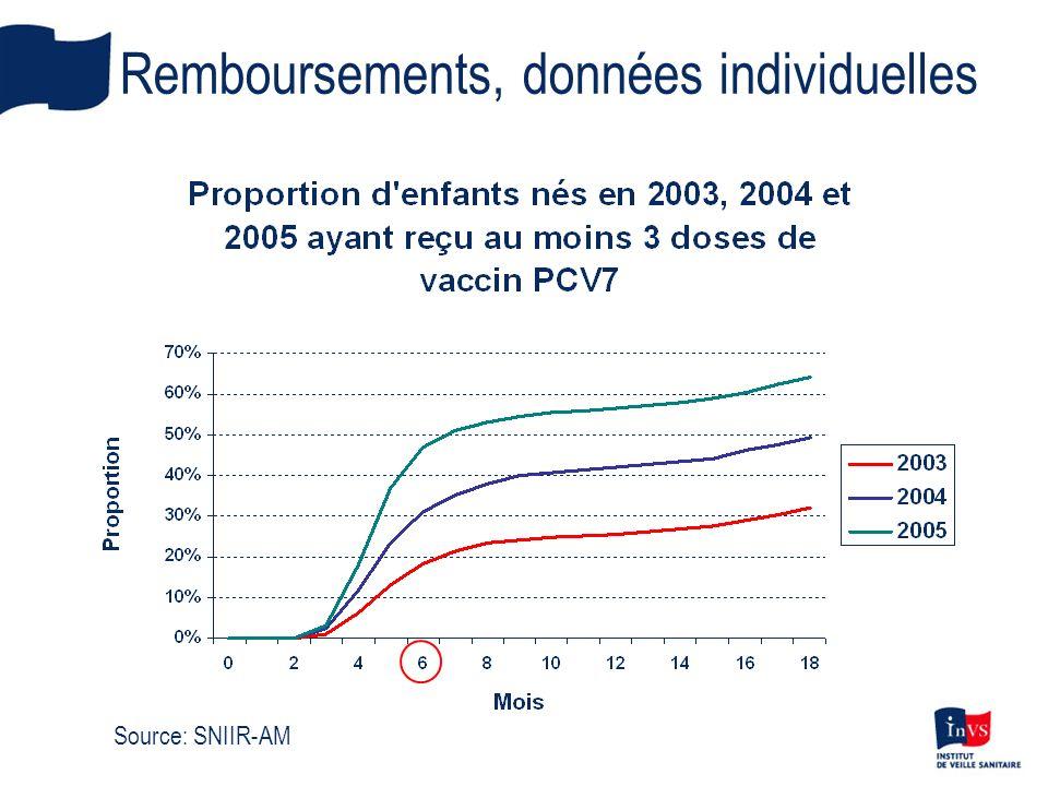 Remboursements, données individuelles Source: SNIIR-AM