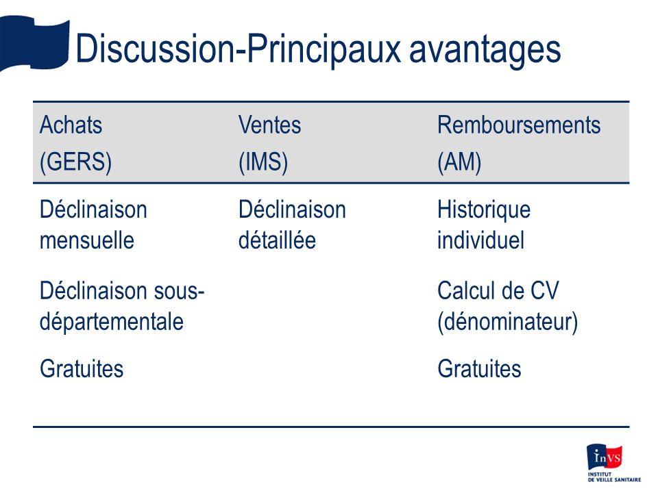 Discussion-Principaux avantages Achats (GERS) Ventes (IMS) Remboursements (AM) Déclinaison mensuelle Déclinaison détaillée Historique individuel Décli