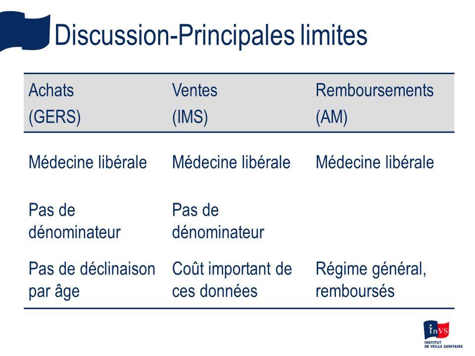 Discussion-Principales limites Achats (GERS) Ventes (IMS) Remboursements (AM) Médecine libérale Pas de dénominateur Pas de déclinaison par âge Coût im