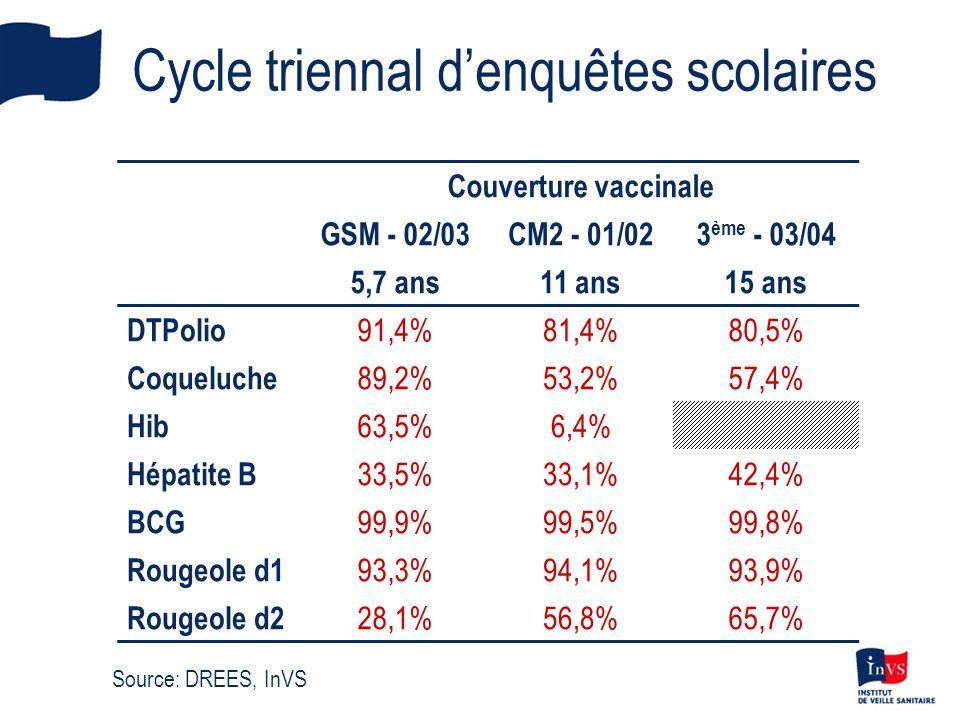 Cycle triennal denquêtes scolaires Couverture vaccinale GSM - 02/03CM2 - 01/023 ème - 03/04 5,7 ans11 ans15 ans DTPolio 91,4%81,4%80,5% Coqueluche 89,2%53,2%57,4% Hib 63,5%6,4% Hépatite B 33,5%33,1%42,4% BCG 99,9%99,5%99,8% Rougeole d1 93,3%94,1%93,9% Rougeole d2 28,1%56,8%65,7% Source: DREES, InVS