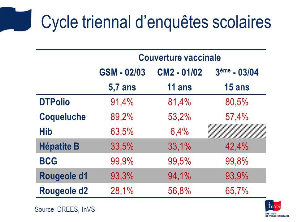 Cycle triennal denquêtes scolaires Couverture vaccinale GSM - 02/03CM2 - 01/023 ème - 03/04 5,7 ans11 ans15 ans DTPolio 91,4%81,4%80,5% Coqueluche 89,