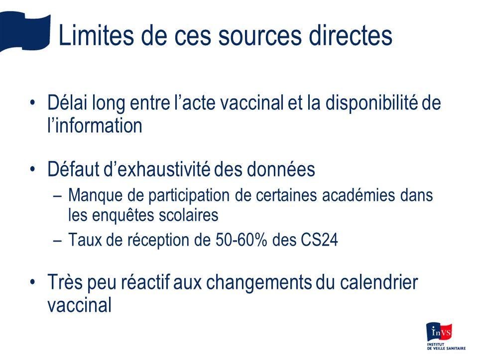 Limites de ces sources directes Délai long entre lacte vaccinal et la disponibilité de linformation Défaut dexhaustivité des données –Manque de partic