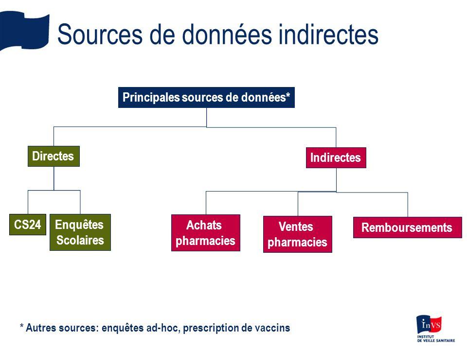 Sources de données indirectes Principales sources de données* Directes Indirectes CS24Enquêtes Scolaires Achats pharmacies Remboursements Ventes pharm