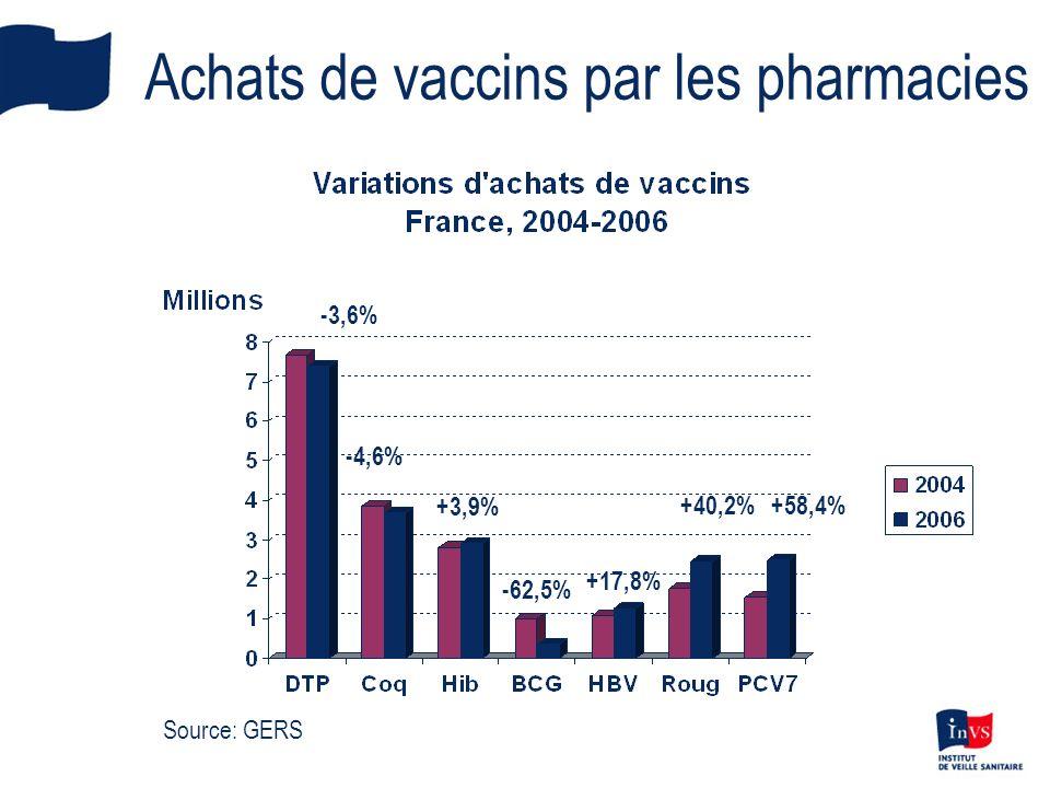 Vente de vaccins par les pharmacies (Réseau Pharmastat, Institut IMS-Health) 12.300 pharmacies volontaires (54%) Données déclinées par mois, département, groupe dâge, prescription/hors prescription, régime dassurance Données achetées par lInVS