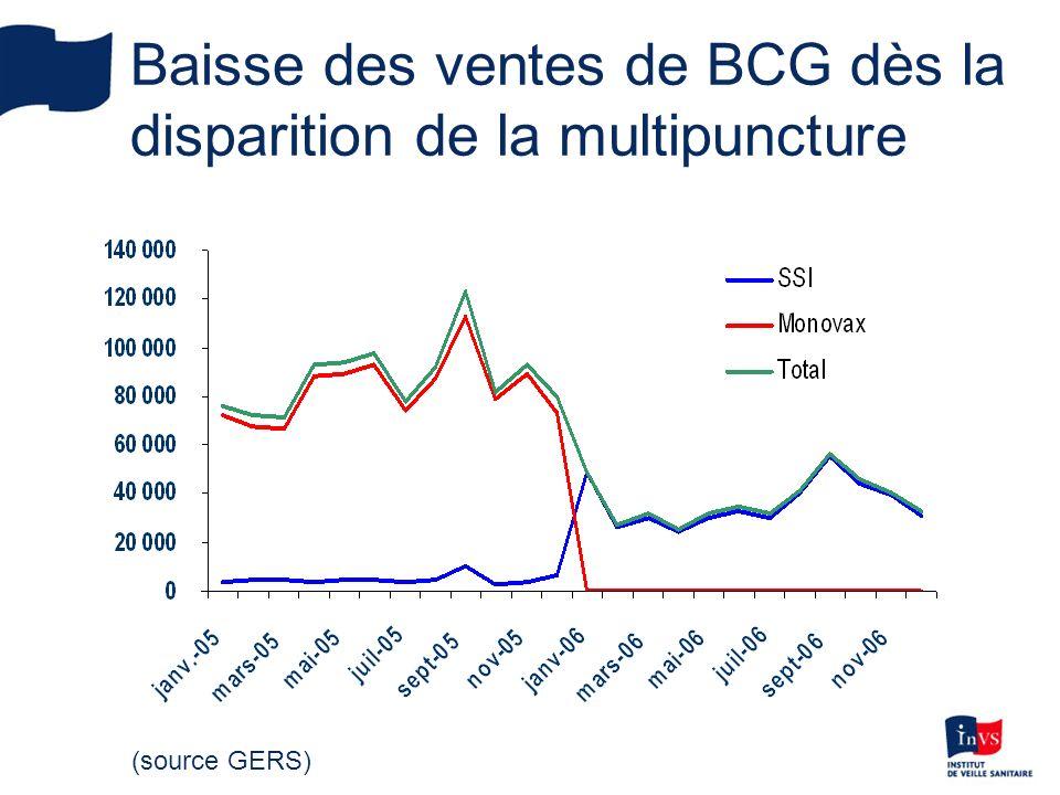 Baisse des ventes de BCG dès la disparition de la multipuncture (source GERS)