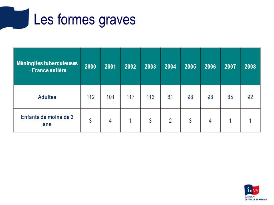 Les formes graves Méningites tuberculeuses – France entière 200020012002200320042005200620072008 Adultes 1121011171138198 8592 Enfants de moins de 3 a