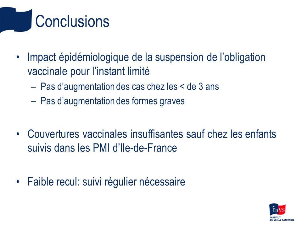 Conclusions Impact épidémiologique de la suspension de lobligation vaccinale pour linstant limité –Pas daugmentation des cas chez les < de 3 ans –Pas