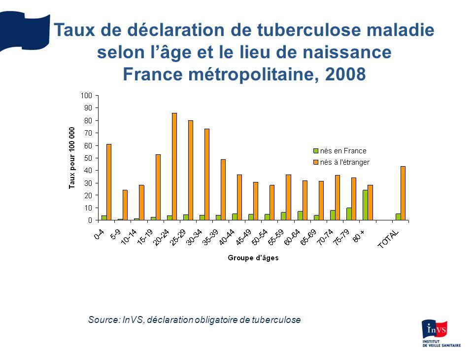 Taux de déclaration de tuberculose maladie selon lâge et le lieu de naissance France métropolitaine, 2008 Source: InVS, déclaration obligatoire de tub