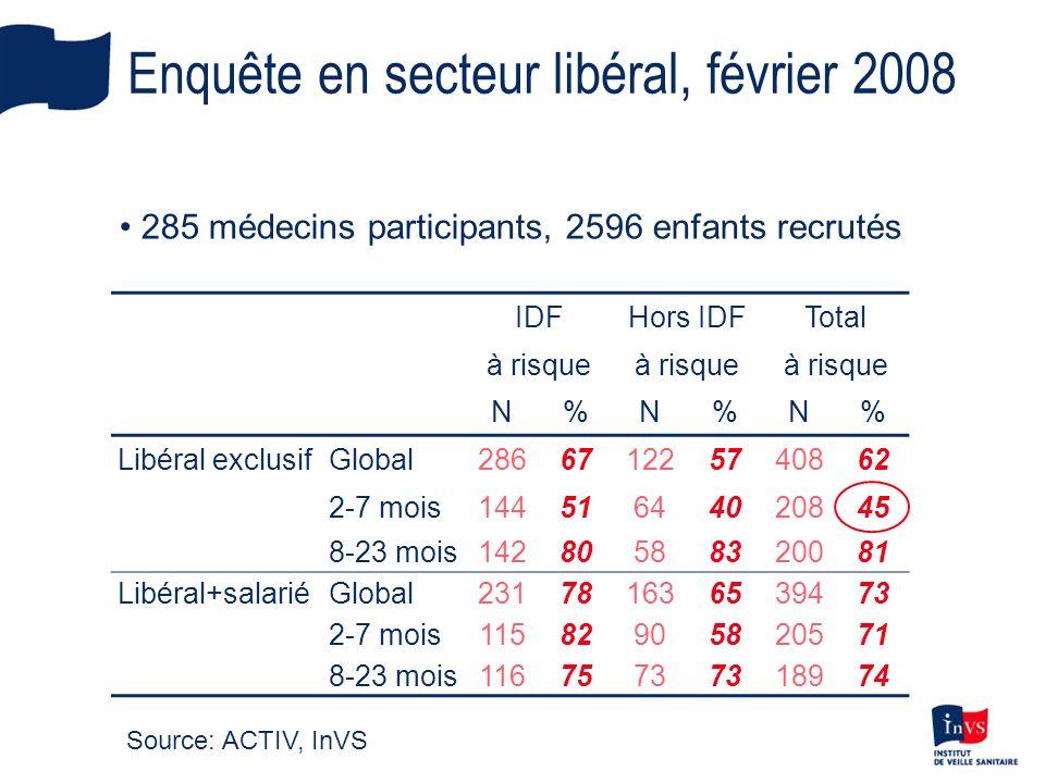 Enquête en secteur libéral, février 2008 IDFHors IDFTotal à risque N%N%N% Libéral exclusifGlobal286671225740862 2-7 mois14451644020845 8-23 mois142805