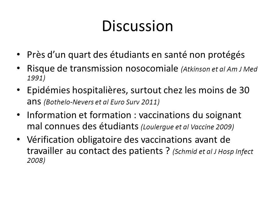 Discussion Près dun quart des étudiants en santé non protégés Risque de transmission nosocomiale (Atkinson et al Am J Med 1991) Epidémies hospitalière