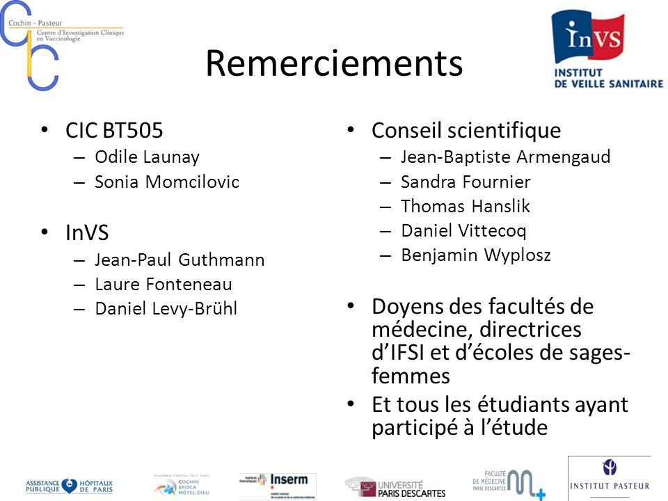 Remerciements CIC BT505 – Odile Launay – Sonia Momcilovic InVS – Jean-Paul Guthmann – Laure Fonteneau – Daniel Levy-Brühl Conseil scientifique – Jean-