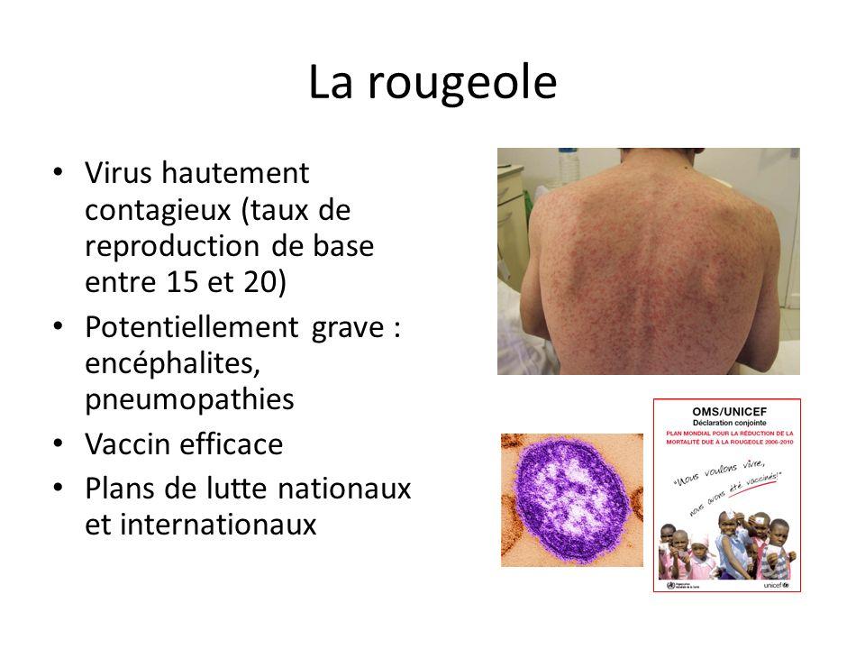 La rougeole Virus hautement contagieux (taux de reproduction de base entre 15 et 20) Potentiellement grave : encéphalites, pneumopathies Vaccin effica