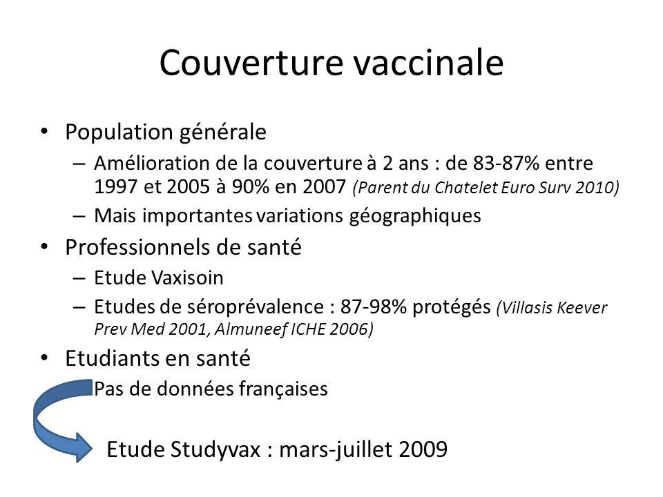 Couverture vaccinale Population générale – Amélioration de la couverture à 2 ans : de 83-87% entre 1997 et 2005 à 90% en 2007 (Parent du Chatelet Euro