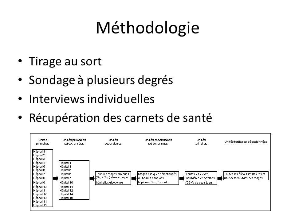Méthodologie Tirage au sort Sondage à plusieurs degrés Interviews individuelles Récupération des carnets de santé
