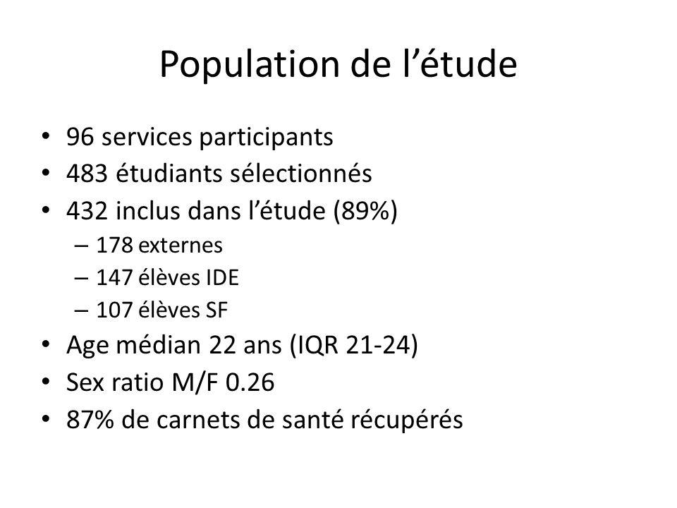 Population de létude 96 services participants 483 étudiants sélectionnés 432 inclus dans létude (89%) – 178 externes – 147 élèves IDE – 107 élèves SF