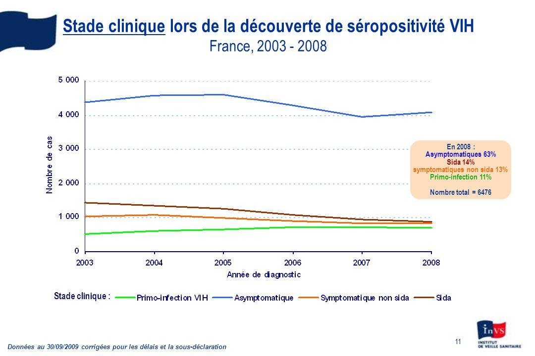 11 Stade clinique lors de la découverte de séropositivité VIH France, 2003 - 2008 Stade clinique : Données au 30/09/2009 corrigées pour les délais et