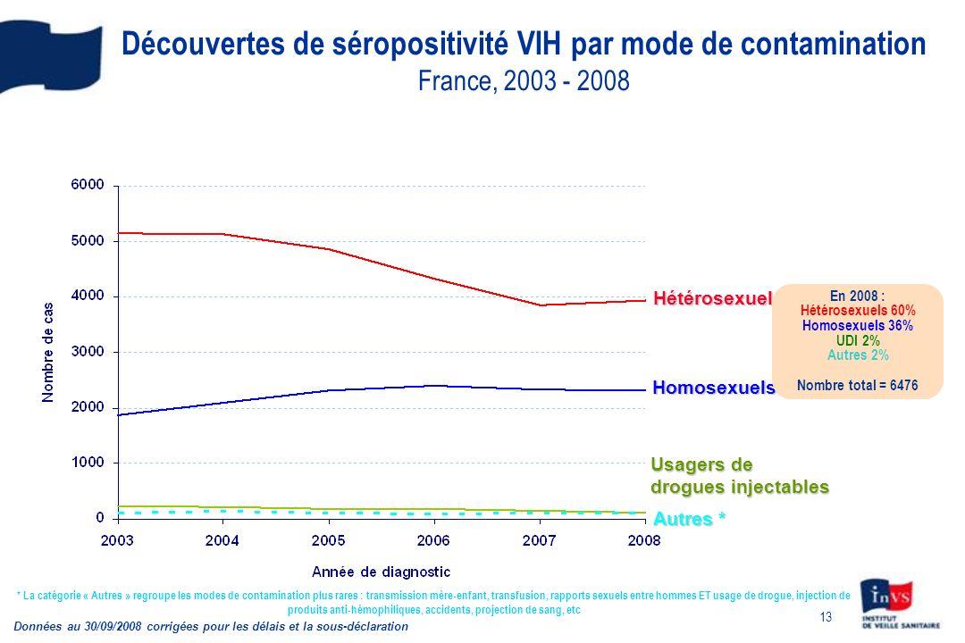 13 Découvertes de séropositivité VIH par mode de contamination France, 2003 - 2008 Données au 30/09/2008 corrigées pour les délais et la sous-déclarat