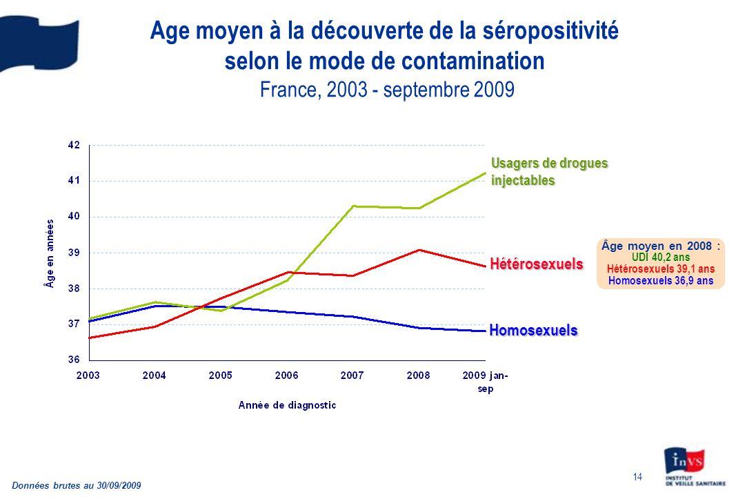 14 Age moyen à la découverte de la séropositivité selon le mode de contamination France, 2003 - septembre 2009 Homosexuels Hétérosexuels Données brute