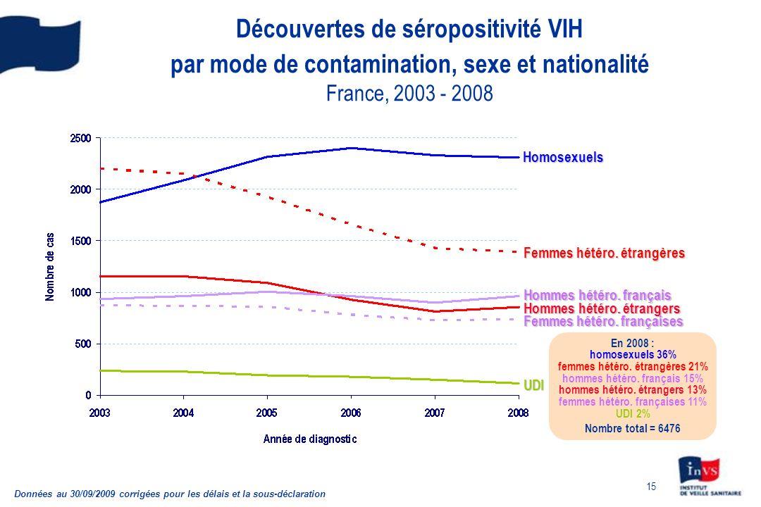 15 Découvertes de séropositivité VIH par mode de contamination, sexe et nationalité France, 2003 - 2008 Données au 30/09/2009 corrigées pour les délai