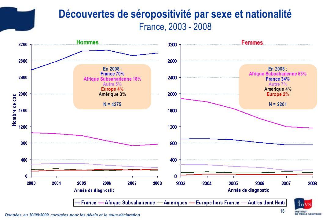 16 Découvertes de séropositivité par sexe et nationalité France, 2003 - 2008 Données au 30/09/2009 corrigées pour les délais et la sous-déclaration Ho