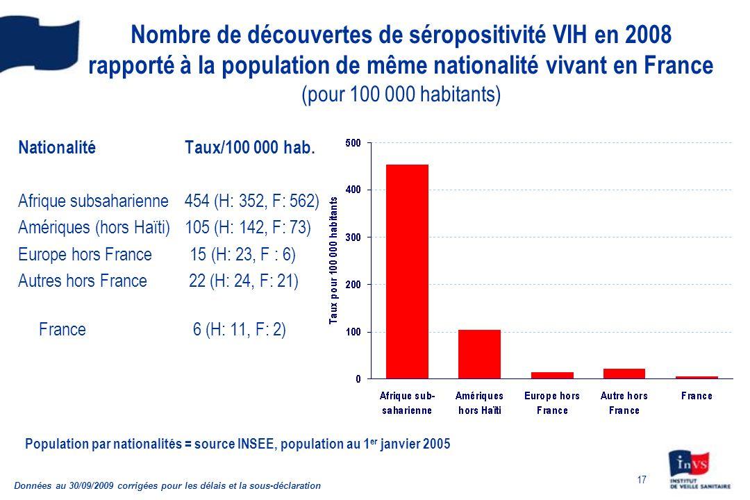 17 Nombre de découvertes de séropositivité VIH en 2008 rapporté à la population de même nationalité vivant en France (pour 100 000 habitants) National