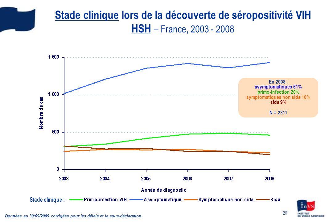 20 Stade clinique lors de la découverte de séropositivité VIH HSH – France, 2003 - 2008 Stade clinique : Données au 30/09/2009 corrigées pour les déla