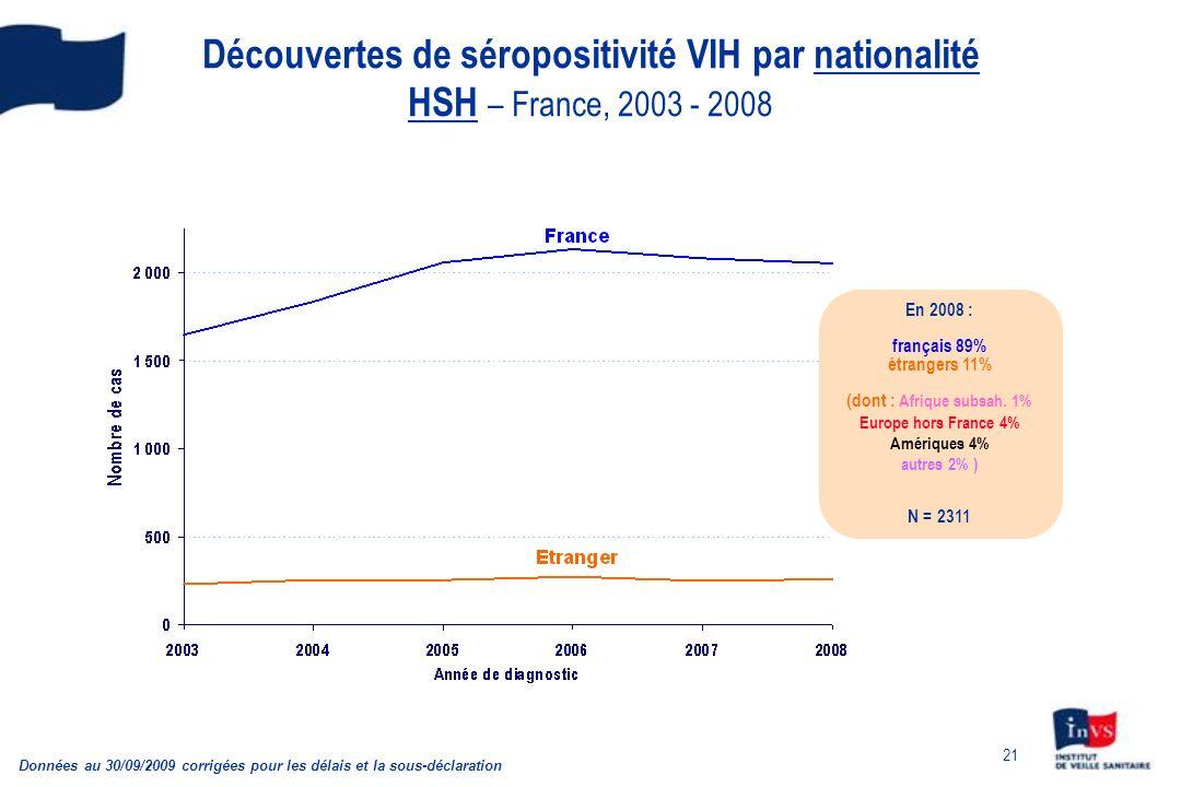 21 Découvertes de séropositivité VIH par nationalité HSH – France, 2003 - 2008 Données au 30/09/2009 corrigées pour les délais et la sous-déclaration