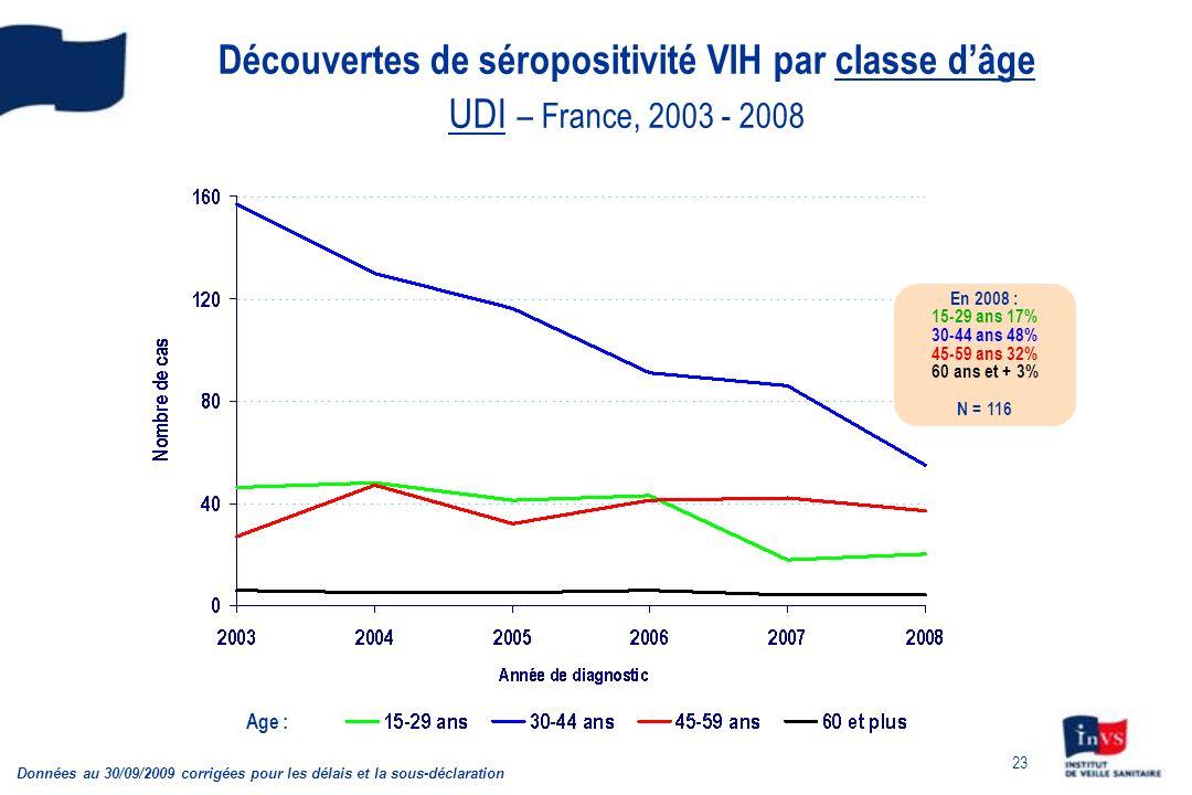23 Découvertes de séropositivité VIH par classe dâge UDI – France, 2003 - 2008 Données au 30/09/2009 corrigées pour les délais et la sous-déclaration