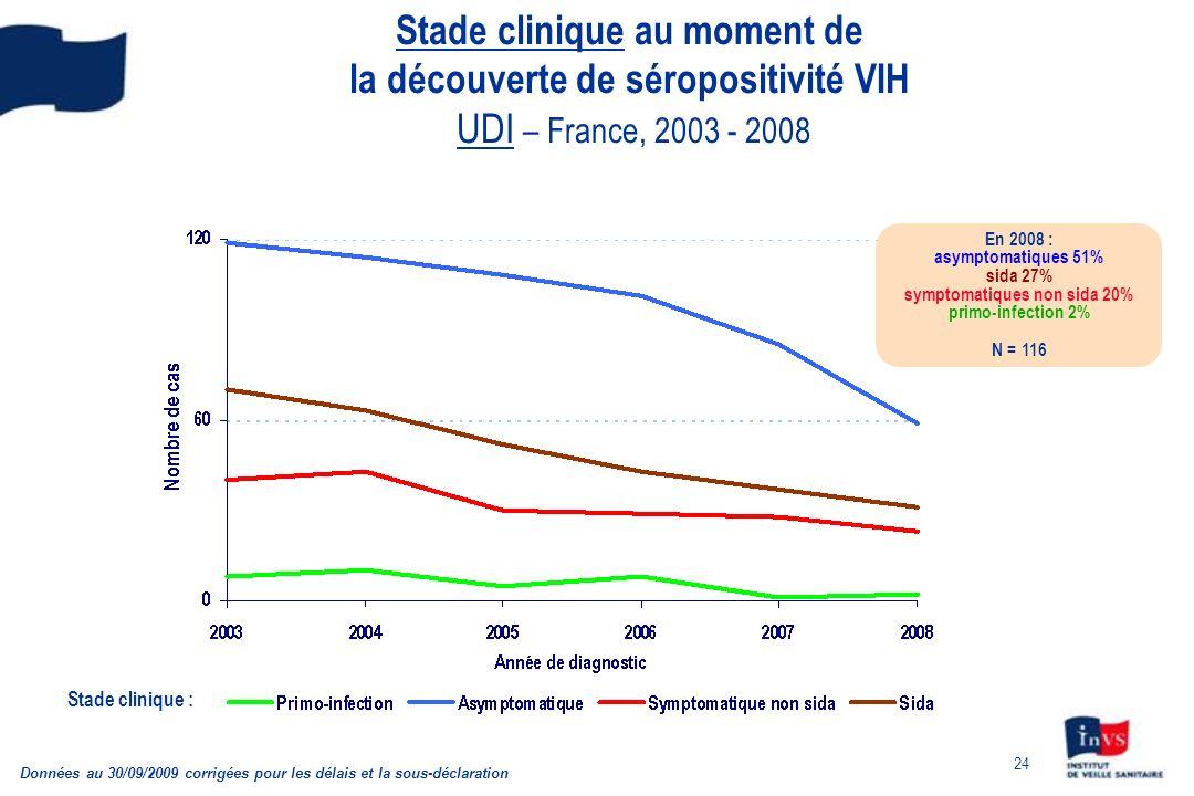24 Stade clinique au moment de la découverte de séropositivité VIH UDI – France, 2003 - 2008 Données au 30/09/2009 corrigées pour les délais et la sou