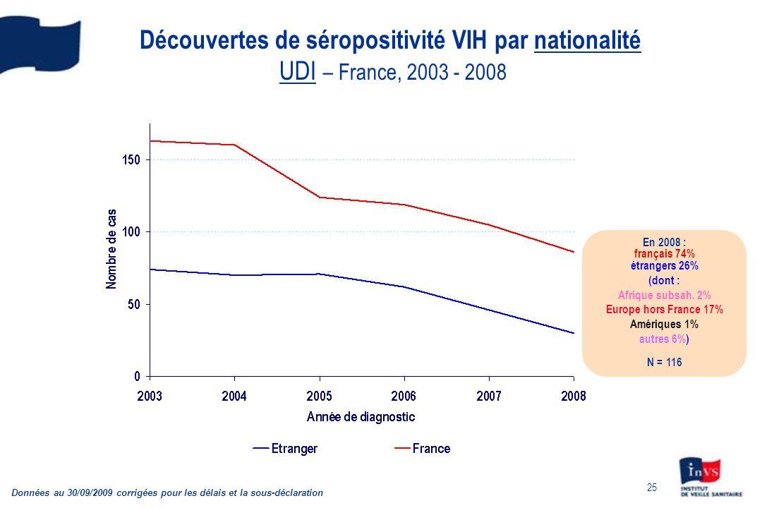 25 Découvertes de séropositivité VIH par nationalité UDI – France, 2003 - 2008 Données au 30/09/2009 corrigées pour les délais et la sous-déclaration