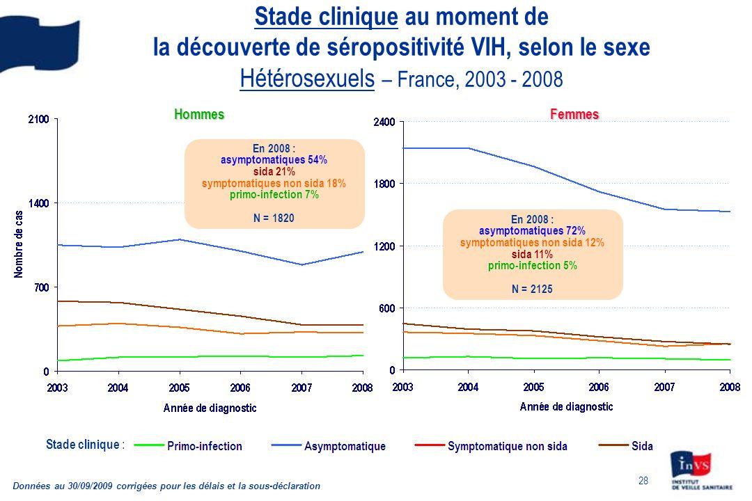 28 Stade clinique au moment de la découverte de séropositivité VIH, selon le sexe Hétérosexuels – France, 2003 - 2008 Données au 30/09/2009 corrigées