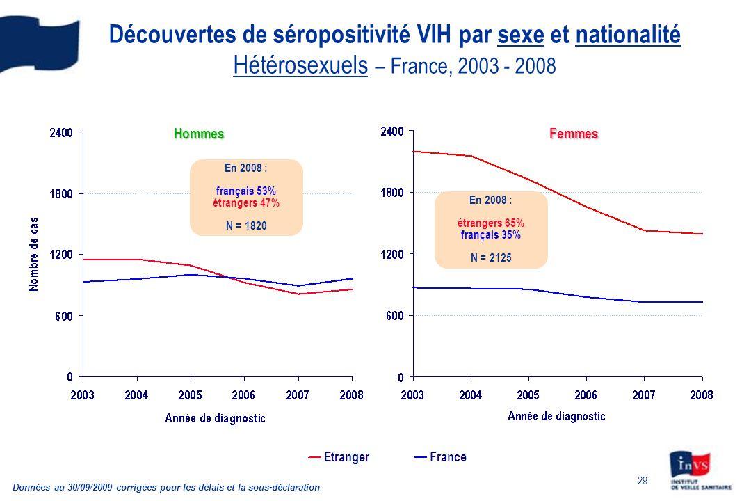 29 Découvertes de séropositivité VIH par sexe et nationalité Hétérosexuels – France, 2003 - 2008 Données au 30/09/2009 corrigées pour les délais et la