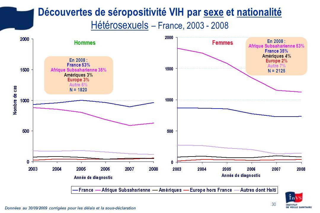 30 Découvertes de séropositivité VIH par sexe et nationalité Hétérosexuels – France, 2003 - 2008 Données au 30/09/2009 corrigées pour les délais et la